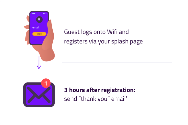 Automated Emails is easy with Springo